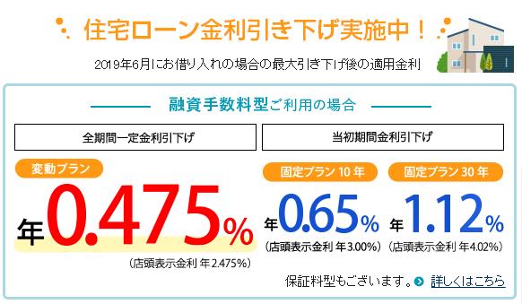 三井住友信託銀行の住宅ローン金利