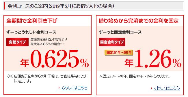 三菱UFJ銀行の住宅ローン金利