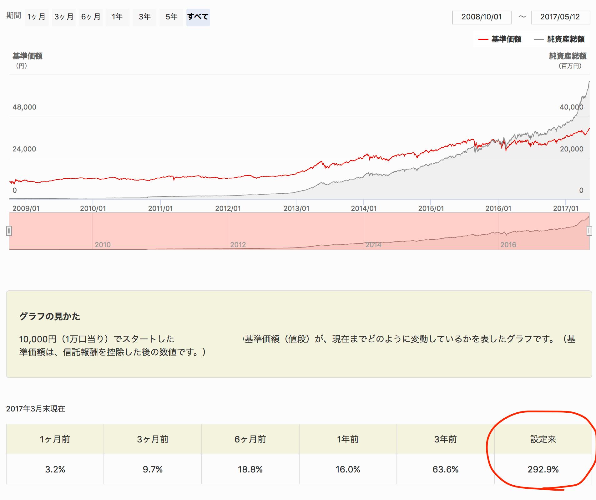 月々2万円で老後資金に2,400万円準備する方法