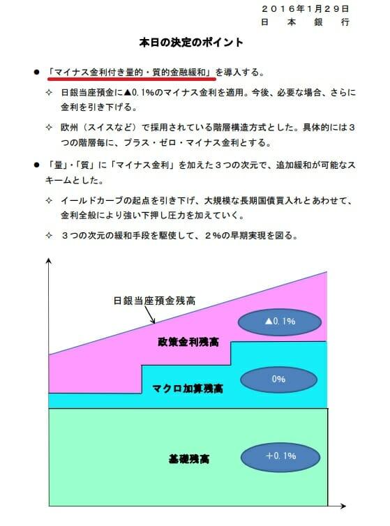 日銀のマイナス金利政策