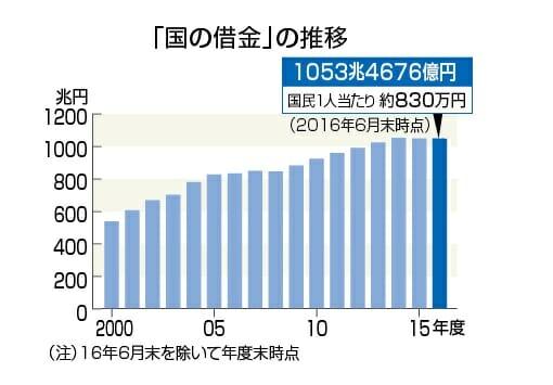 日本政府の借金が1000兆円を突破