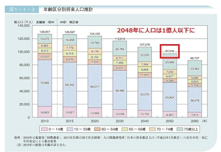 日本の人口予想