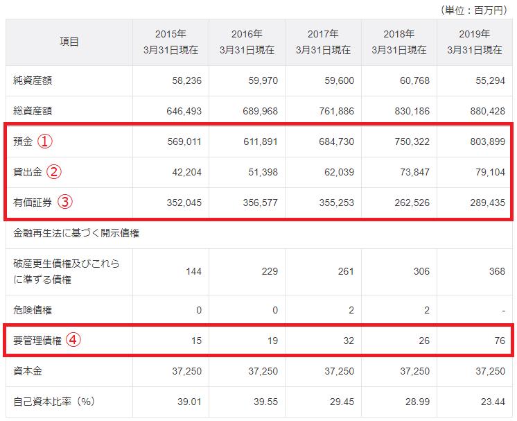 ジャパンネット銀行の財務状況