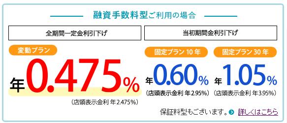 三井住友信託銀行の住宅ローン金利(2019年8月)