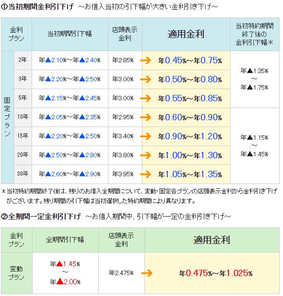 三井住友信託銀行の住宅ローン金利の詳細(2019年8月)