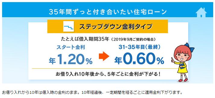 新生銀行のステップダウン金利(2019年9月)