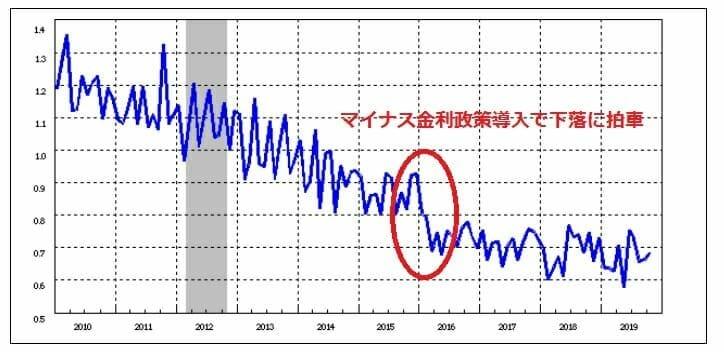 日本の国内の貸出金利の推移
