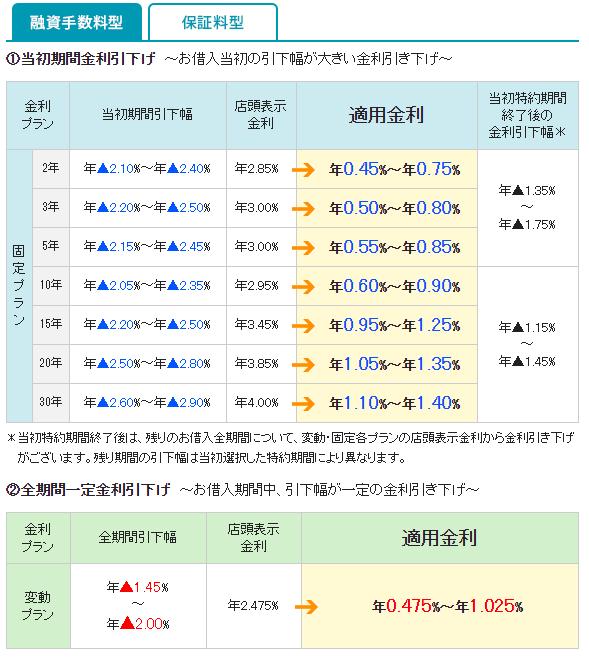 三井住友信託銀行の住宅ローンの金利2(2019年10月)