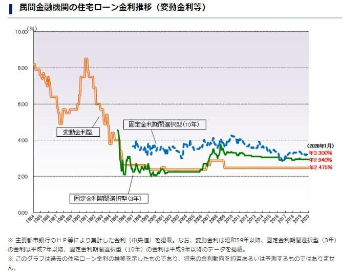 民間金融機関の住宅ローン金利推移(1984年から2020年1月まで)