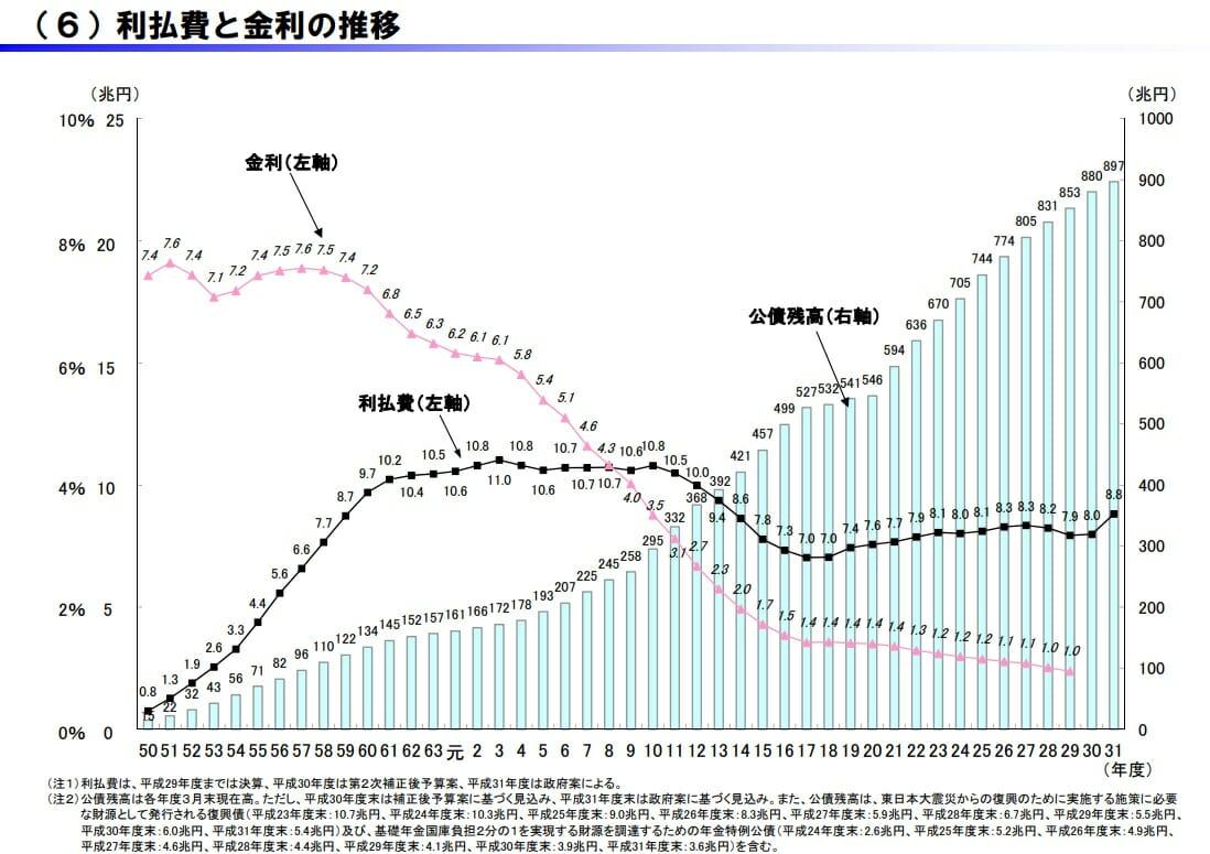 日本政府の国債残高