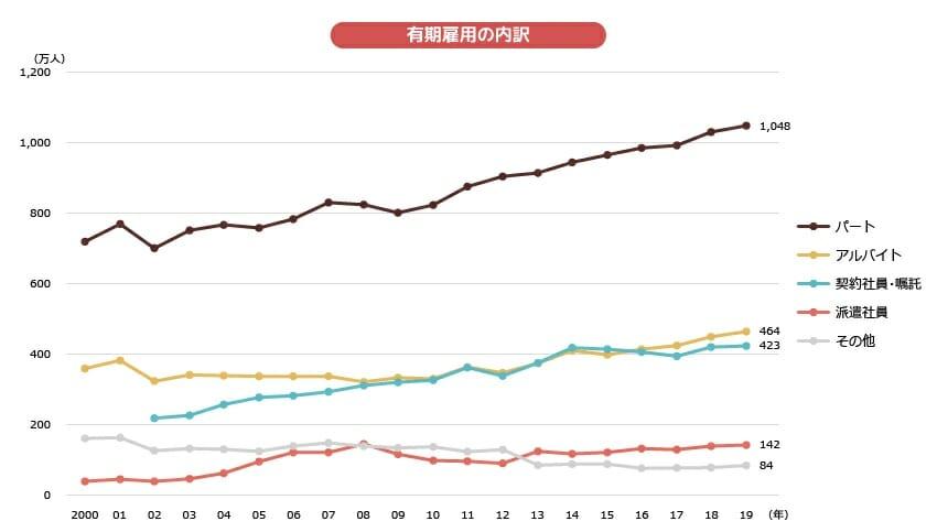 非正規雇用(派遣社員含む)の労働者数推移