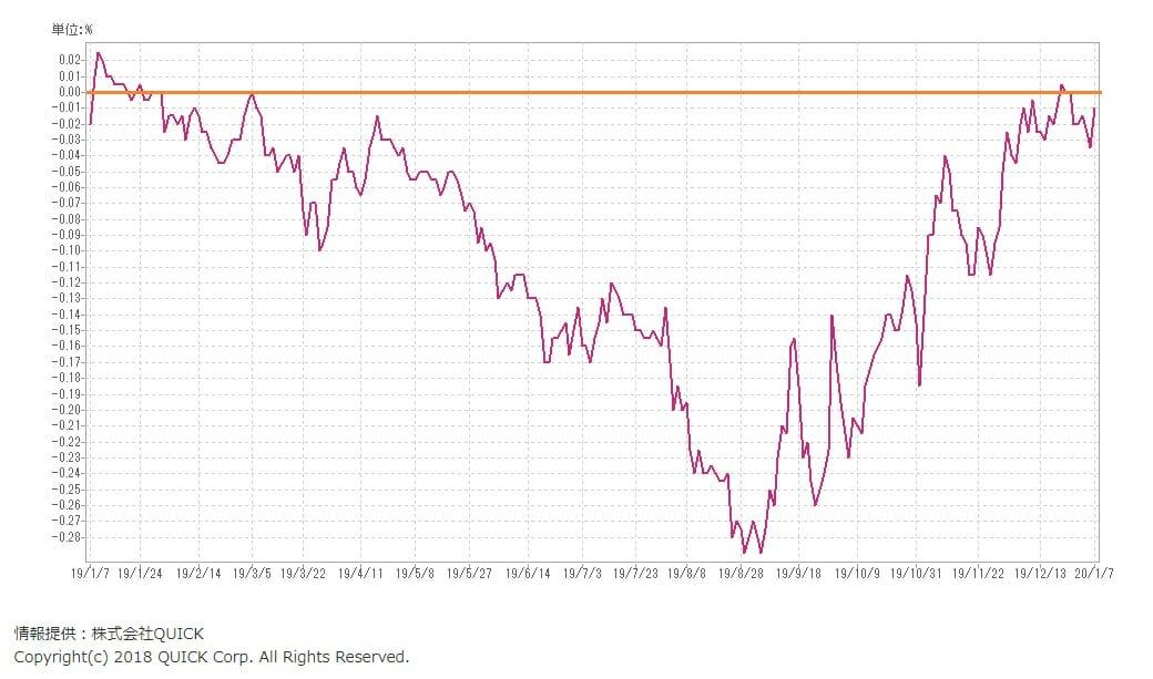 長期金利の推移・動向(2019年から2020年1月)