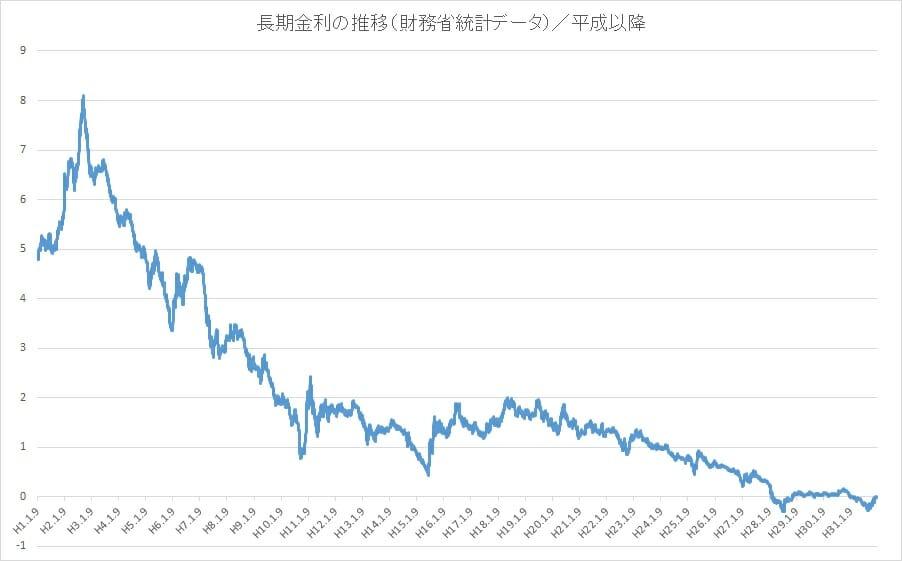 長期金利の推移・動向(平成以降)