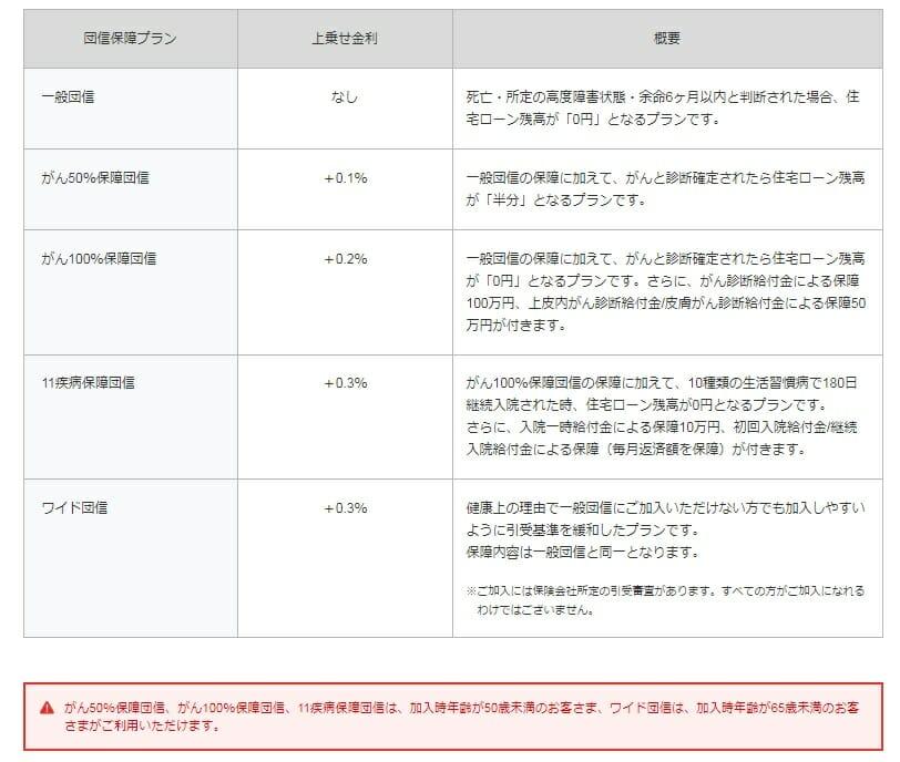 ジャパンネット銀行の団信のラインアップ