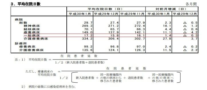 病院報告(入院数の平均日数)