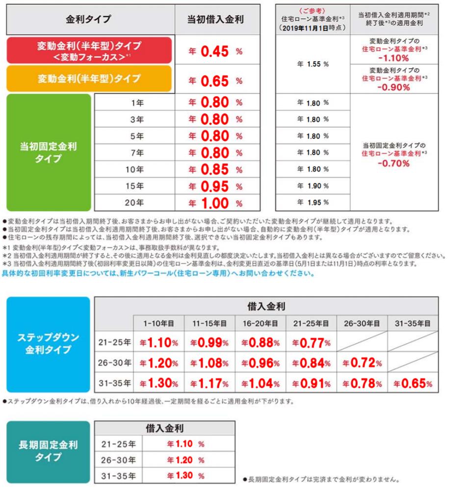 新生銀行の住宅ローン金利(2020年1月)