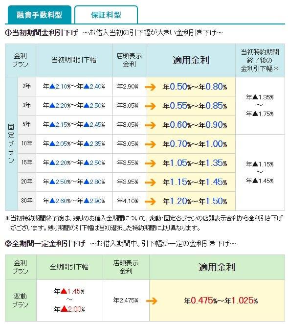 三井住友信託銀行の2020年1月の住宅ローン金利