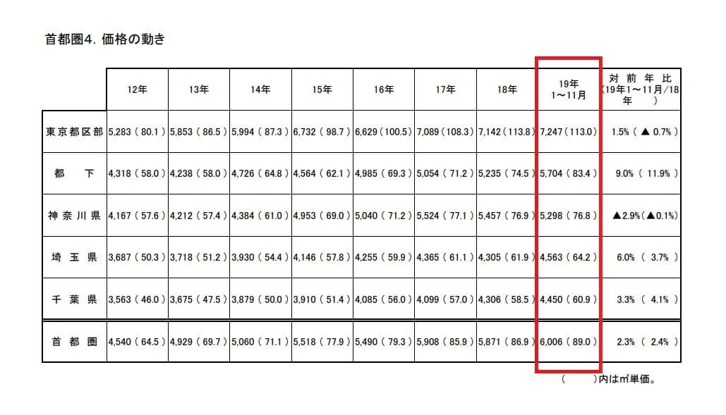 首都圏・近畿圏マンション市場予測2020年