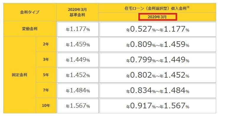 楽天銀行の金利選択型住宅ローンの2020年3月の金利