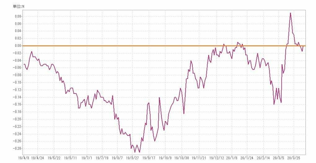 長期金利の推移・動向(過去1年)