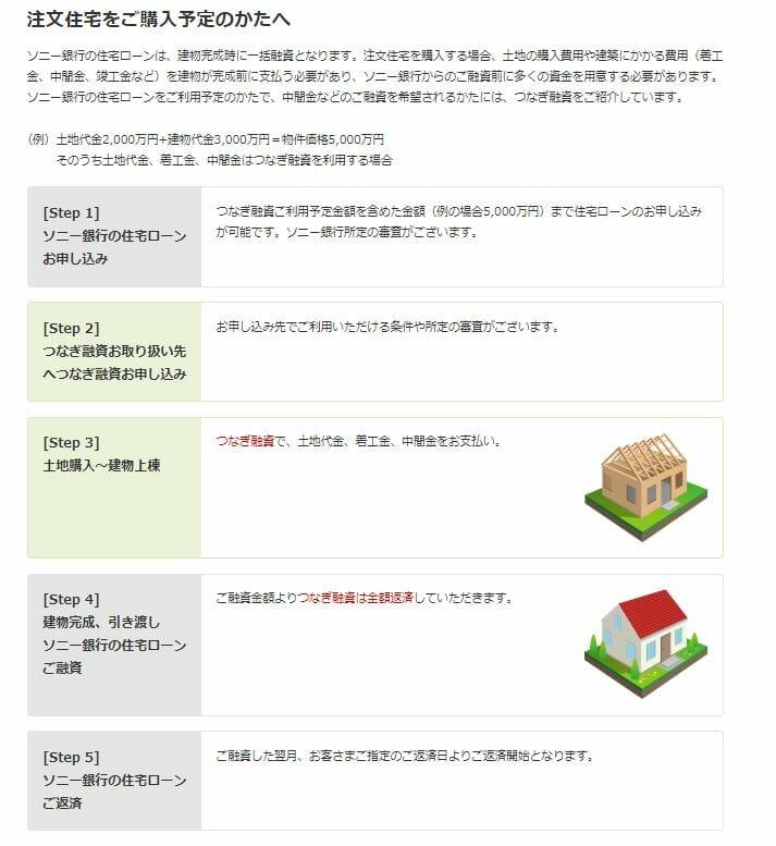 ソニー銀行の住宅ローンのつなぎ融資紹介