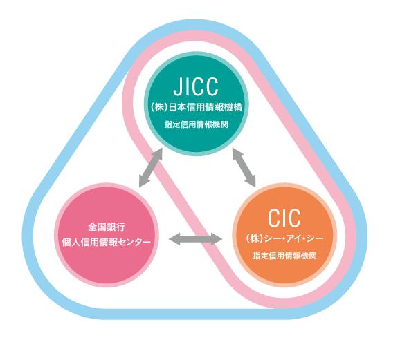 信用情報機関の種類と情報連携