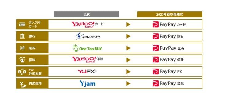 金融サービスのpaypayブランドへの統一