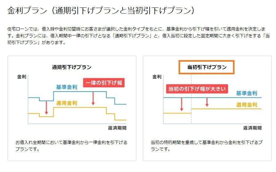 住宅ローンの期間設定型(当初期間引下げ型)の説明