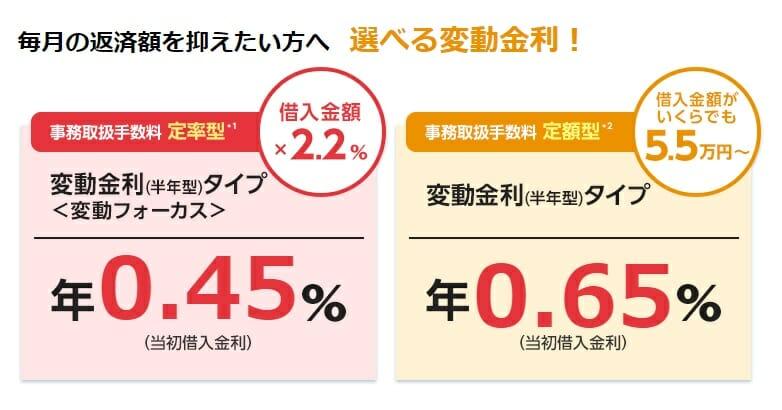 新生銀行の住宅ローンの変動金利