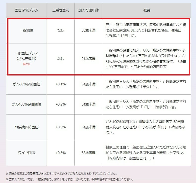 PayPay銀行(旧ジャパンネット銀行)の住宅ローンの団信