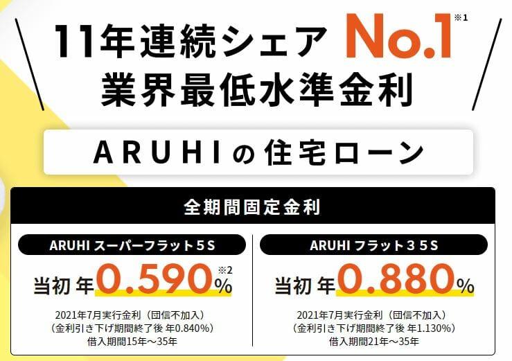 ARUHIの金利(202107)